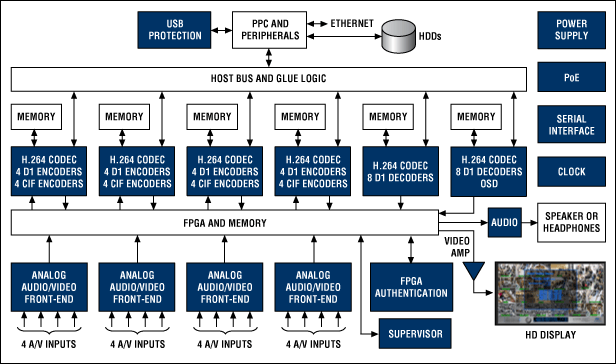 [Case Study] DVR Forensics: An Introduction to H.264 Compression and Digital Video Recorders (DVRs)